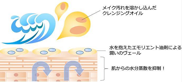 MMP処方